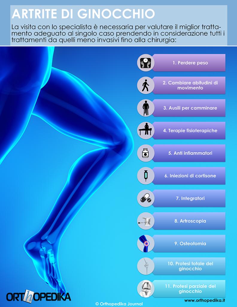 Trattamenti artrite di ginocchio