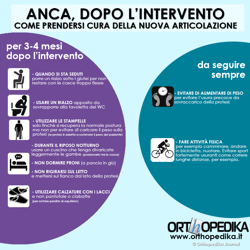 Anca via anteriore post intervento